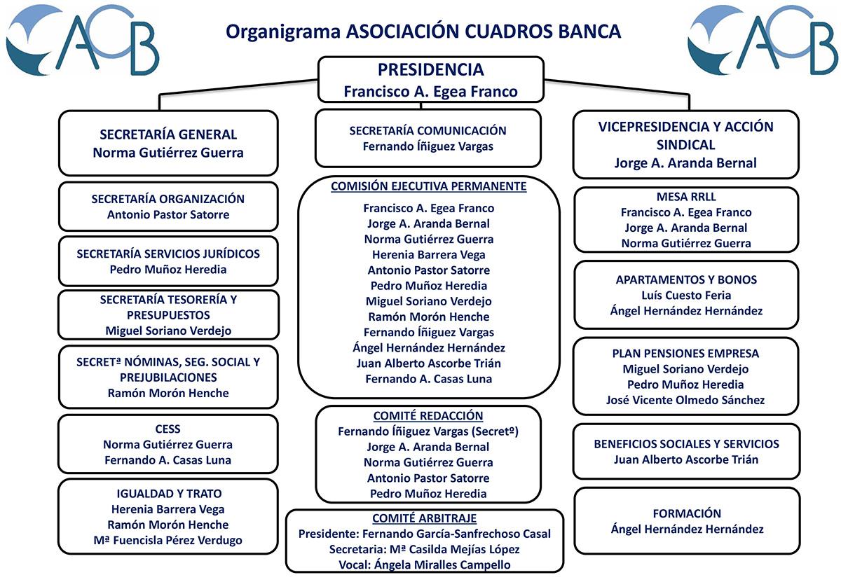 ORGANIGRAMA ACB